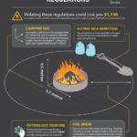 Campfire Ban Rescinded by Coastal BC at Noon Today; Backyard Burning Prohibited Until November 1